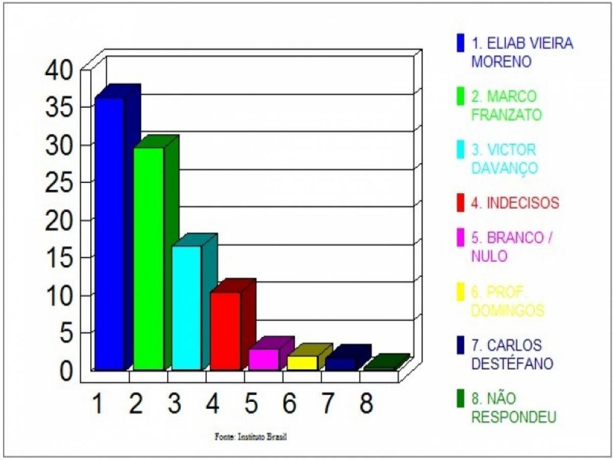Pesquisa aponta Eliab com 36,3% da intenção dos votos para prefeito em Cianorte