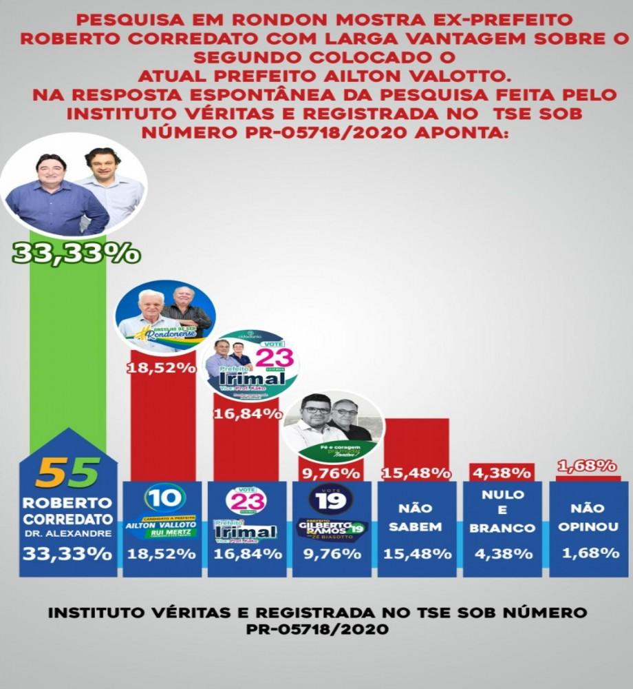Pesquisa em Rondon mostra ex-prefeito Roberto Corredato com larga vantagem sobre o segundo colocado